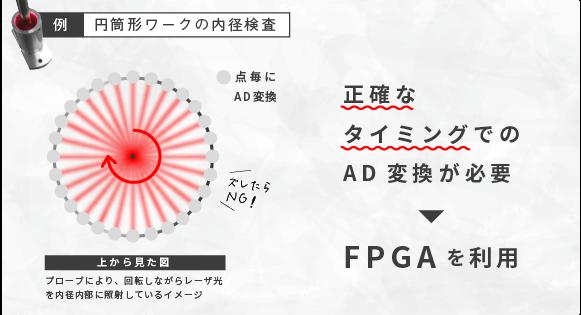 【例:円筒形ワークの内径検査】正確なタイミングでのAD変換が必要