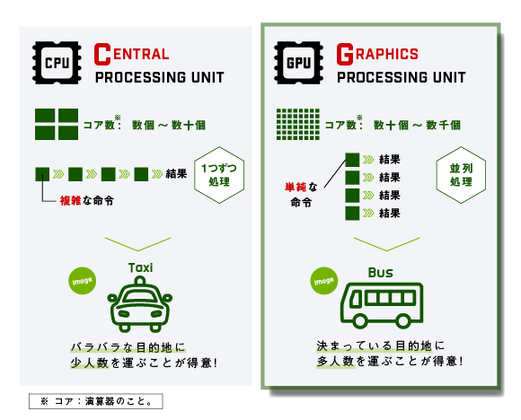 CPUをタクシー、GPUをバスに例えた図