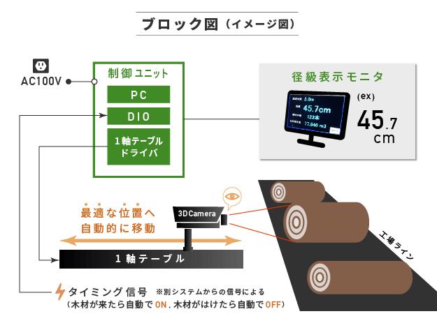 【径級計測システム】ブロック図(イメージ図)