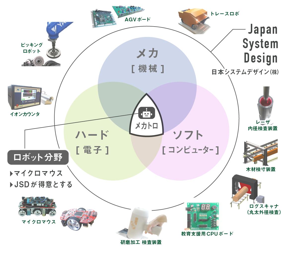 日本システムデザイン株式会社の業務範囲イメージ(ハード[電子]、ソフト[コンピューター]、メカ[機械])メカトロの中にロボット分野は包括される