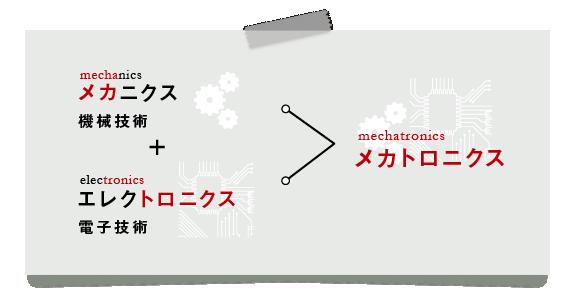 メカニクス(mechanics)+エレクトロニクス(electronics)=メカトロニクス(mechatronics)