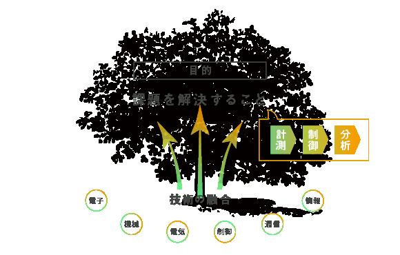 Mechatronicsメカトロの目指すところ(目的:課題を解決すること。計測→制御→分析)