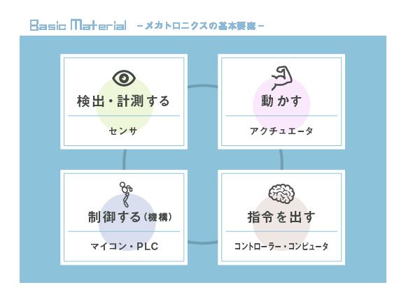 メカトロニクスの基本要素(★検出・計測する→センサ ★動かす→アクチュエータ ★制御する(機構)→マイコン・PLC ★指令を出す→コントローラー・コンピュータ)