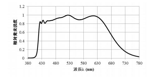 """引用:豊田合成株式会社LEDページ >製品一覧 > 仕様書(日本語)P.8</a>より抜粋"""" width=""""400″ class=""""aligncenter size-full wp-image-9812″ /><br>  <cite>引用:豊田合成株式会社<a href="""