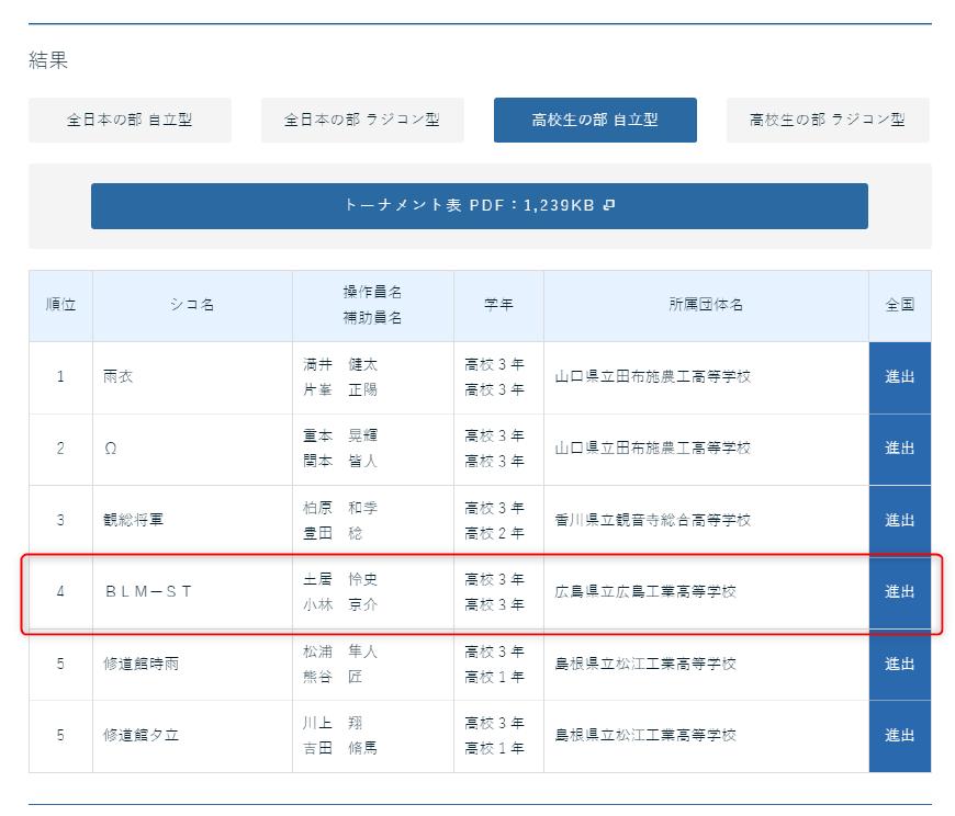 ロボット相撲大会公式ホームページ>第31回(2019年)大会結果>中国・四国大会