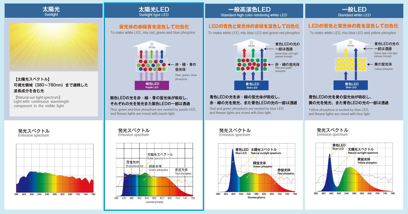 <参照:豊田合成株式会社 > 太陽光LEDについて