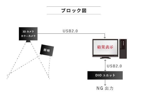 【塗布検査】ブロック図(照明、3Dカメラ・カラーカメラ→USB2.0→パソコン⇔USB2.0 DIOユニット→NG出力)
