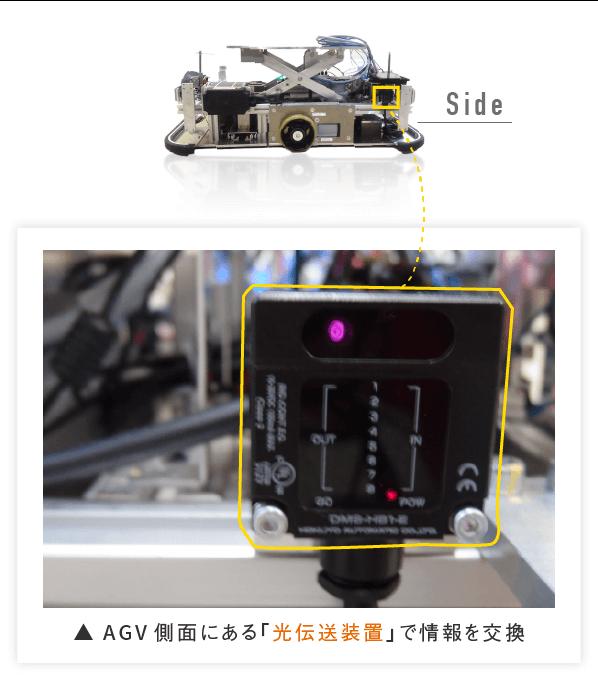 AGV側面にある「光伝送装置」で情報を交換