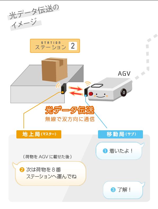 光データ伝送のイメージ図()