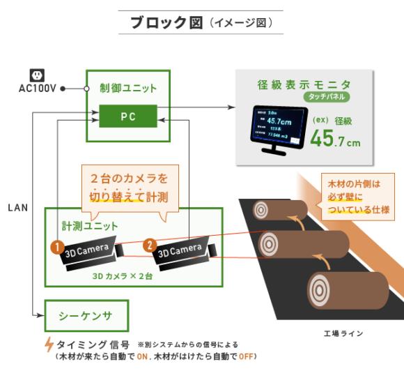 【径級計測システム KQ-1000】ブロック図(イメージ図)