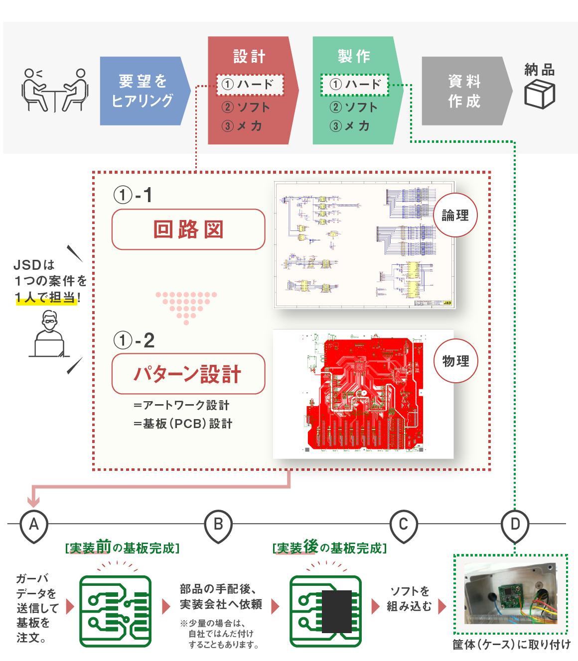 【図解】基板に関係する、開発フロー(回路図→パターン設計を経て → 実装前の基板ができます。)