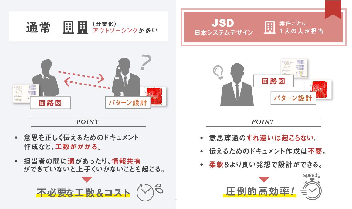【図解:アウトソーシングによる分業と日本システムデザイン(株)の一貫体制の違い】POINT1 意思疎通のすれ違いは起こらない。POINT2 伝えるためのドキュメント作成は不要。POINT3 柔軟&より良い発想で設計ができる。→圧倒的高効率!