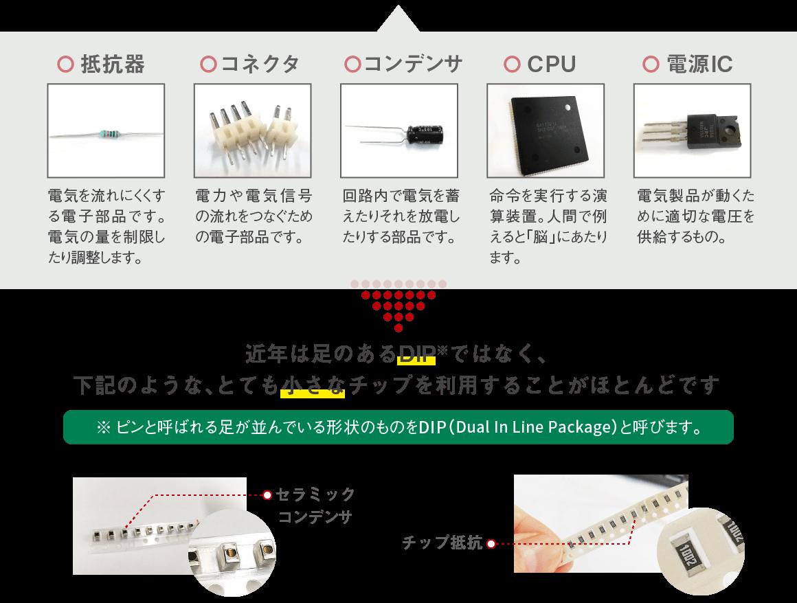 【主な実装部品の一例】〇抵抗器 〇コネクタ 〇コンデンサ 〇CPU 〇電源IC