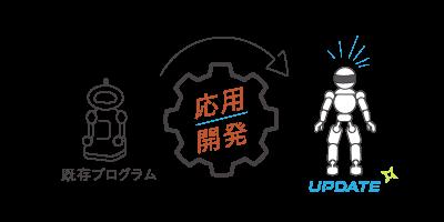 既存プログラムから応用開発→UPDATE!