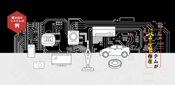【組み込みシステムの例】非常に多くの組み込みシステムが 身の回りにが存在する(携帯電話、カメラ、炊飯器、テレビ、洗濯機、掃除機、エアコン、自動車、ロボット掃除機、など)