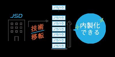 JSD(日本システムデザイン株式会社)から技術移転してノウハウを積み上げられる→内製化できる!