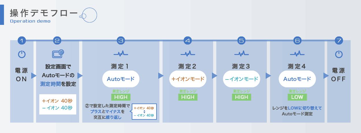 イオンカウンタ操作デモのフロー図【小型タイプ】