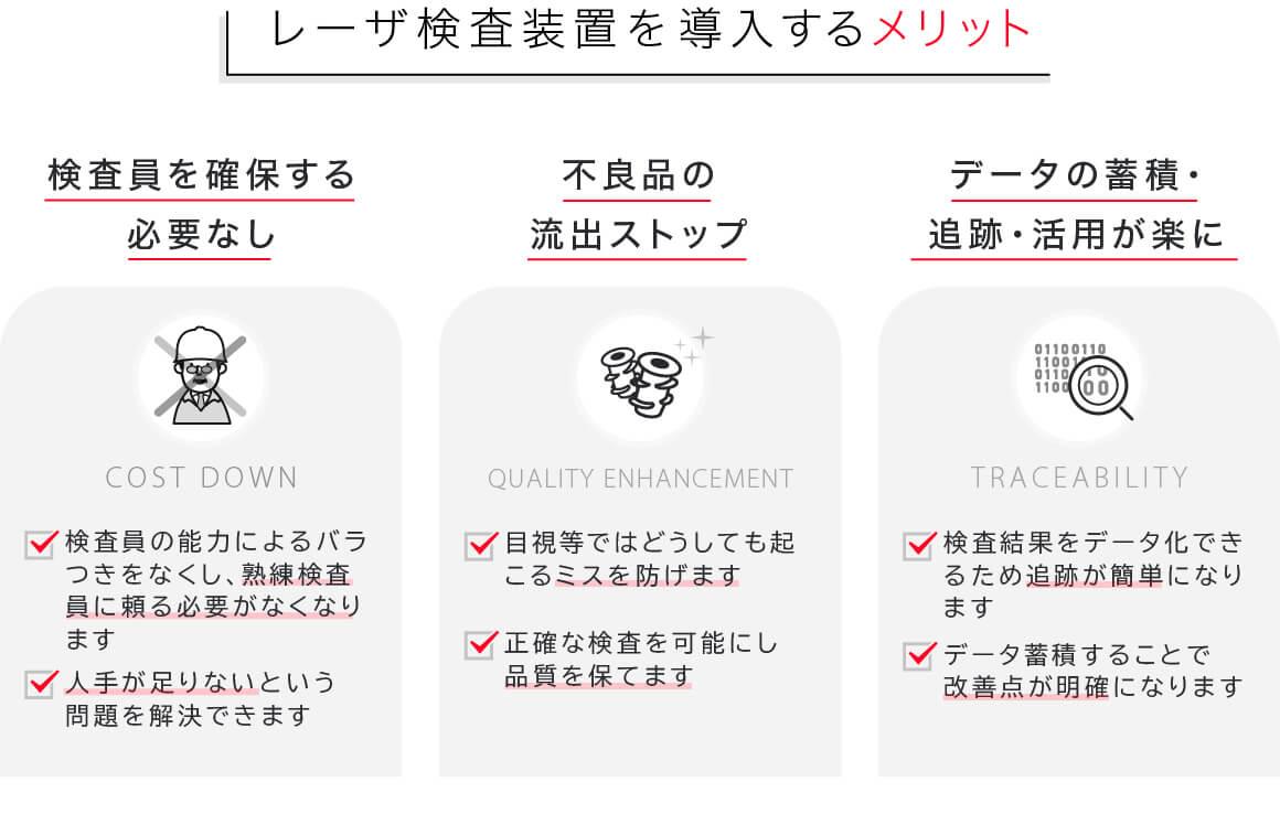 日本システムデザイン(株) レーザー傷検査装置のメリット(①検査員を確保する必要なし(人手不足の問題解消)、②不良品の流出ストップ(品質を保てる)③データの蓄積・追跡・活用ができる)